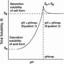 Saturation Solubility of Salt Form